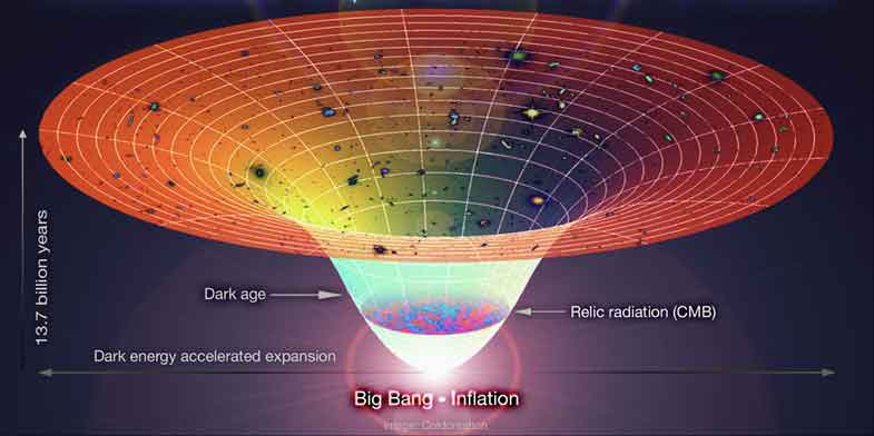inflation-expansion-of-universe